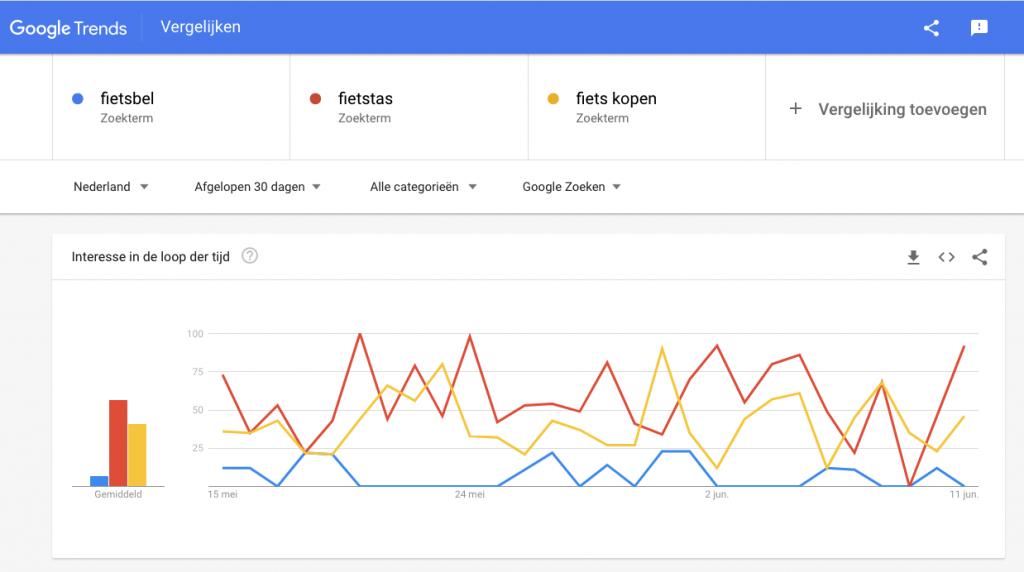 Google trends webshop